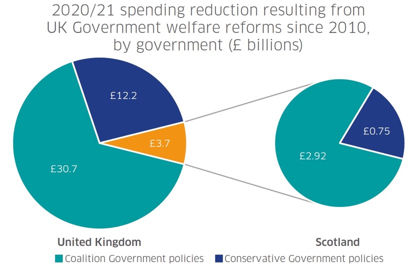 Figure 3 – The estimated reduction in Social Security spending in 2020/21 from Coalition and Conservative government policy, at UK (left) and Scotland level (right).