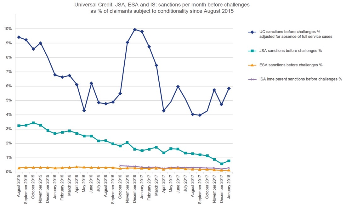 Figure 7 – Sanction rate of Universal Credit, JSA, ESA and IS claimants across Great Britain since August 2015