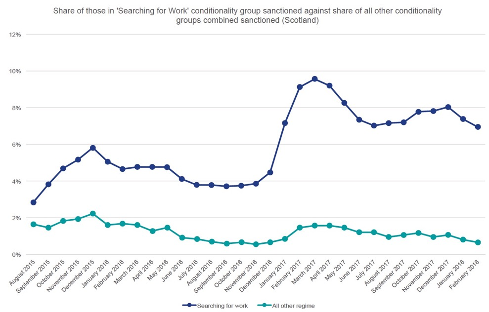 Figure 8 – Universal Credit Sanction rates of 'Searching for work' group against combined sanction rate of all other groups over time