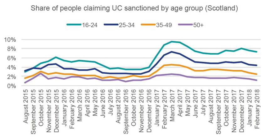 Figure 9 – Universal Credit Sanction rates of different age groups over time in Scotland