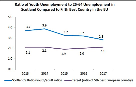 Ratio of Youth Unemployment to 25-64 Unemployment in Scotland Compared to Fifth Best Country in the EU