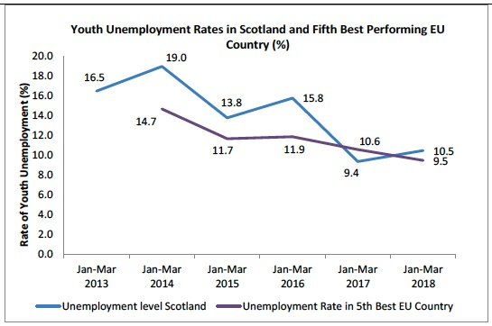 Youth Unemployment Rates in Scotland and Fifth Best Performing EU