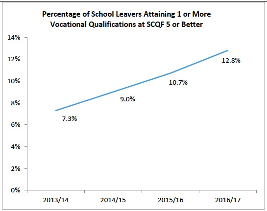 Percentage of School Leavers Attaining 1 or More Vocational Qualifications at SCQF 5 or Better