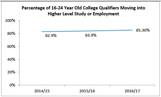 Percentage of 16-24 Year Old College Qualifiers Moving into Higher Level Study or Employment