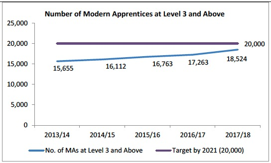 Number of Modern Apprentices at Level 3 and Above