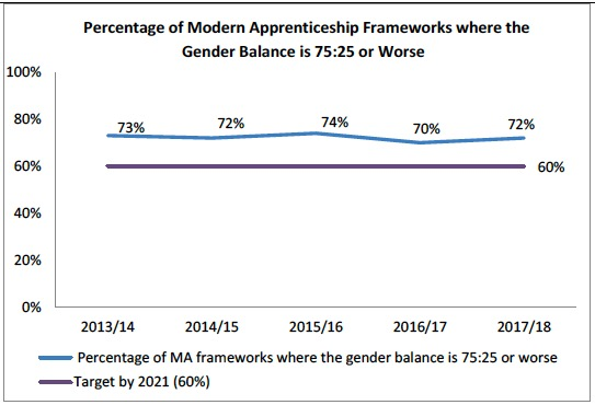 Percentage of Modern Apprenticeship Frameworks where the Gender Balance is 75:25 or Worse
