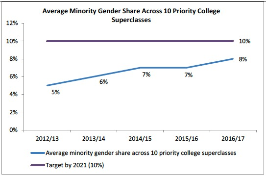 Average Minority Gender Share Across 10 Priority College Superclasses