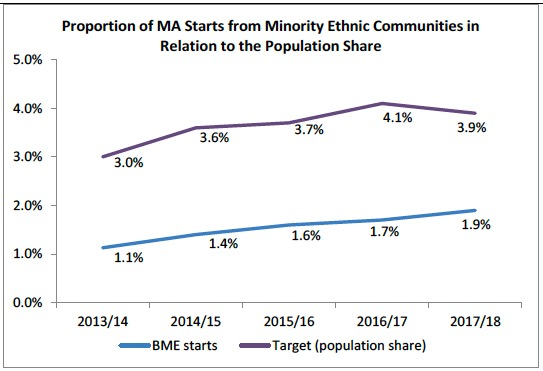 Proportion of MA Starts from Minority Ethnic Communities in Relation to the Population Share