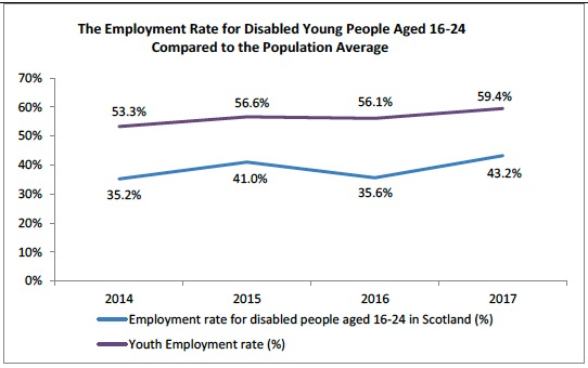 The Employment Rate for Disabled Young People Aged 16-24 Compared to the Population Average