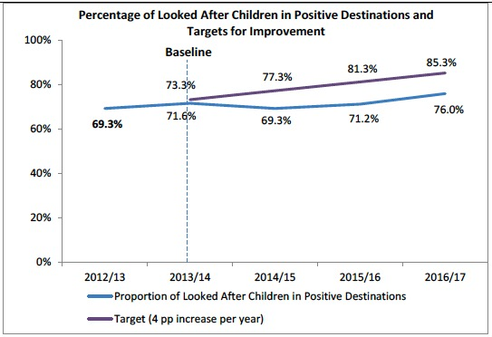 Percentage of Looked After Children in Positive Destinations and Targets for Improvement