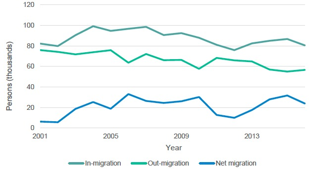 Figure 2.2: In- and out-migration from Scotland, 2001-2017