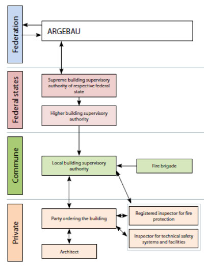 Figure 3.1: Regulatory Hierarchy and Relationships in Germany