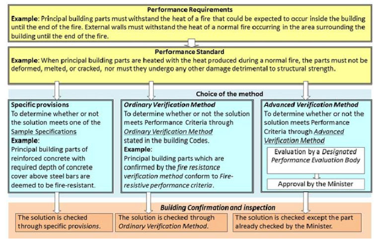 Figure 3.4: Review Process for Performance-Based Designs in Japan