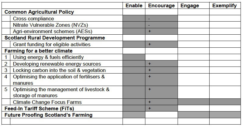 Table 5.1: Mapping measures onto types of levers used to influence farmers' environmental behaviours