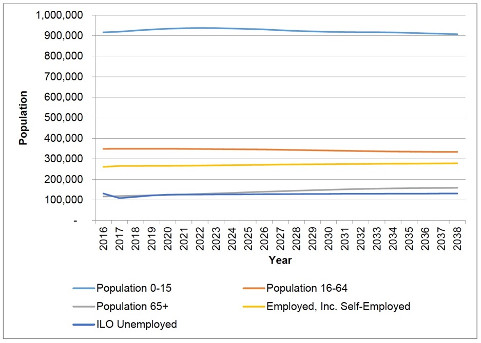 Figure 1.3. Projected numbers of children, adults, and employment, baseline scenario