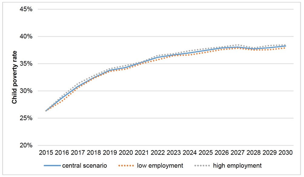 Figure 3.16. Impact of different employment growth assumptions on child poverty measure 1
