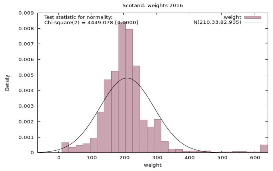 Figure A1.1. Distribution of weights required to meet population targets for pooled FRS Scotland sample in 2016/17