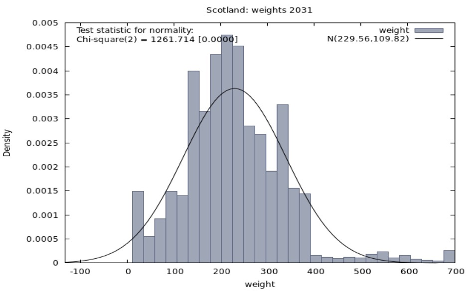 Figure A1.2. Distribution of weights required to meet population targets for pooled FRS Scotland sample in 2031/32