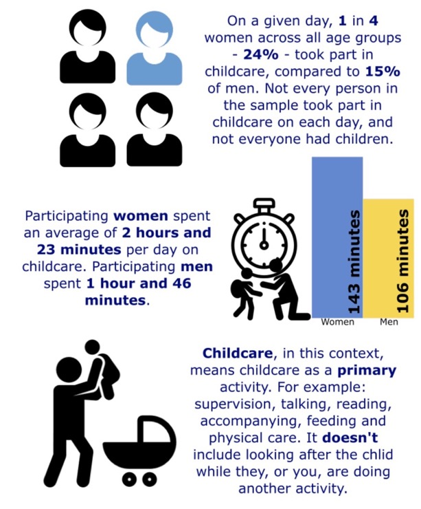 Figure 2: Clarification on Time Use and Childcare