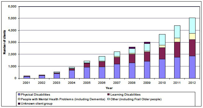 Chart 1: Number of people receiving Self-directed Support (Direct Payments) packages, 2001-2012