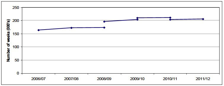 Figure 1 : Overnight & Daytime Respite weeks provided in Scotland, 2006/07 to 2011/12