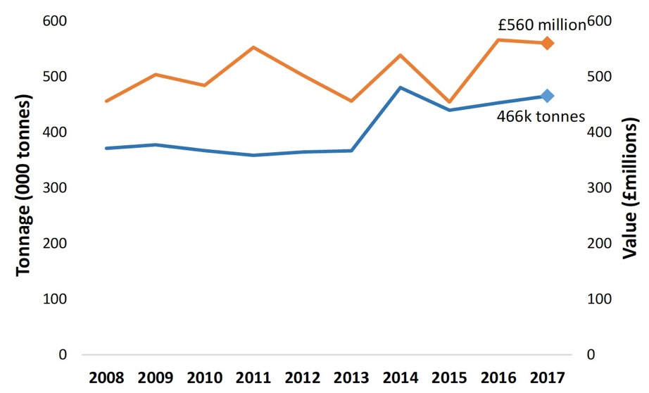 Chart 1. Total tonnage and value (adjusted to 2017 prices) of all landings by Scottish vessels, 2008-2017