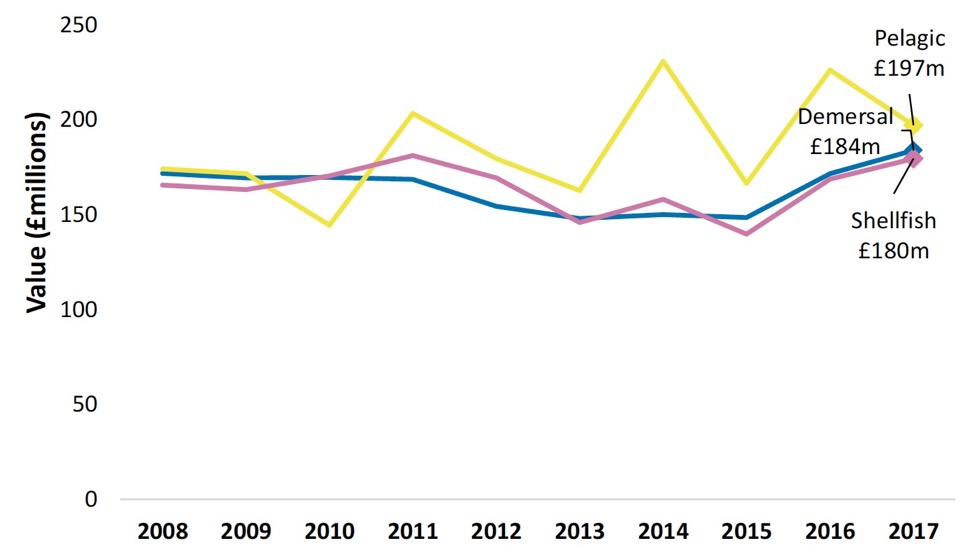 Chart 4. Real value of landings by Scottish vessels by species type 2008 to 2017