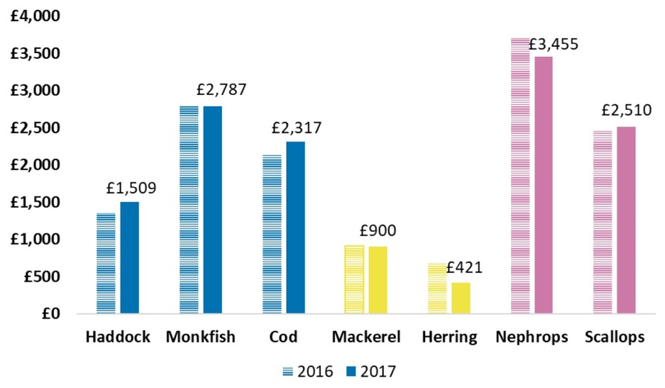 Chart 5. Real terms price per tonne for key species (value of £20 million or over landed by Scottish vessels) 2016 and 2017