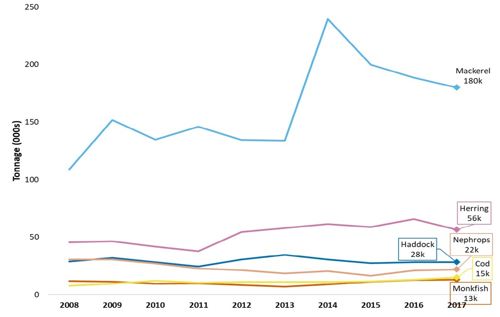 Chart 6. Trend in tonnage landed by Scottish vessels 2008 to 2017