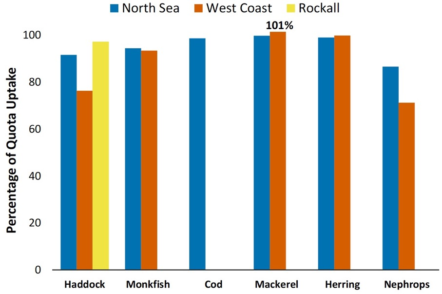 Chart 9. Percentage quota uptakes of key commercial stocks by vessels in Scottish Producer Organisations in 2017