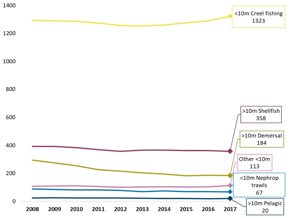 Chart 10. Number of Scottish vessels by vessel length and main fishing method 2008 to 2017