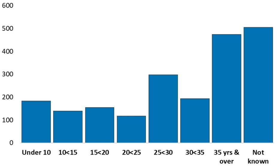 Chart 11. Number of Scottish vessels by age group