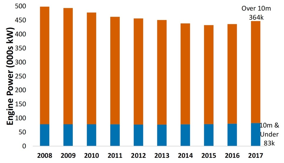 Chart 12. Scottish vessel engine power by length group 2008 to 2017