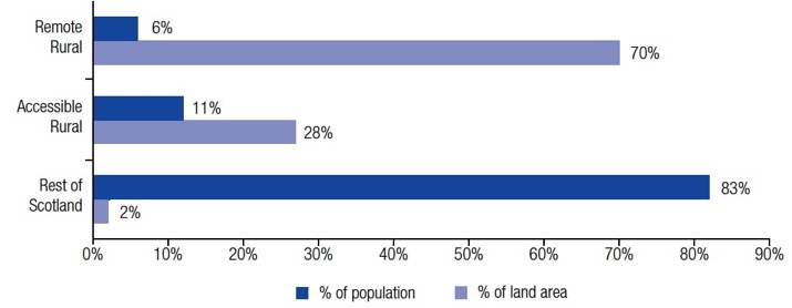 Figure 1: Percentage of population and land by geographic area, 2017