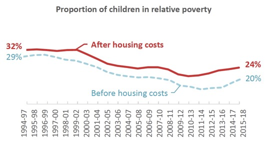 Proportion of children in relative poverty