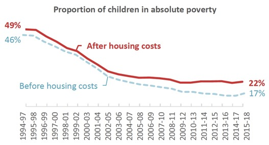 Proportion of children in absolute poverty