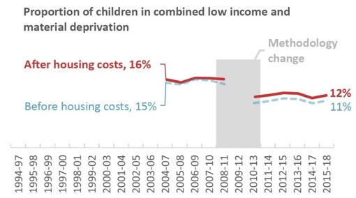 Proportion of children in combined low income and material deprivation