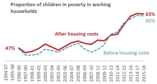 Proportion of children in poverty in working households