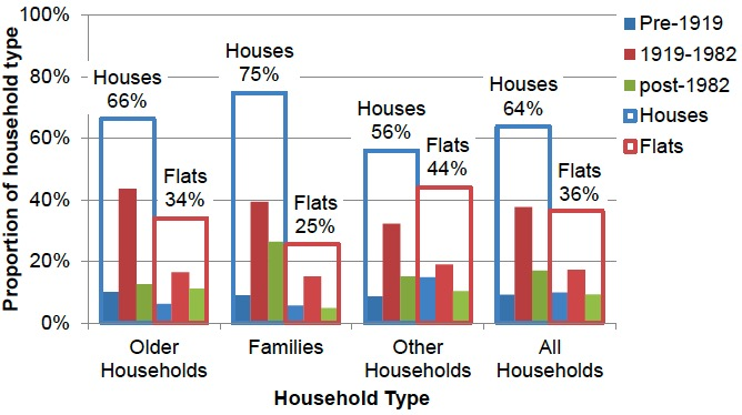 Figure 5: Proportion of Households in Each Dwelling Type and Age Band, 2017