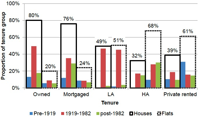 Figure 7: Proportion of Dwellings in Each Tenure Group by Age Band and Type of Dwelling, 2017