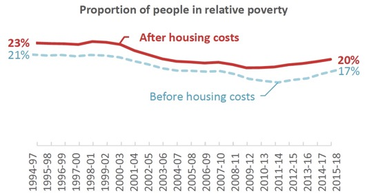 Proportion of people in relative poverty