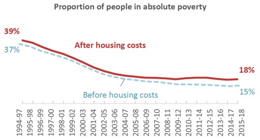 Proportion of people in absolute poverty