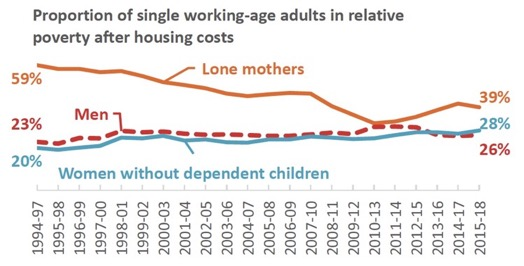 Proportion of single working-age adults in relative poverty after housing costs