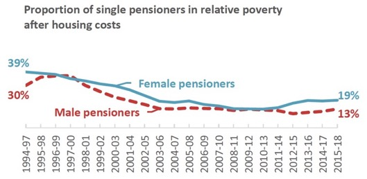Proportion of single pensioners in relative poverty after housing costs