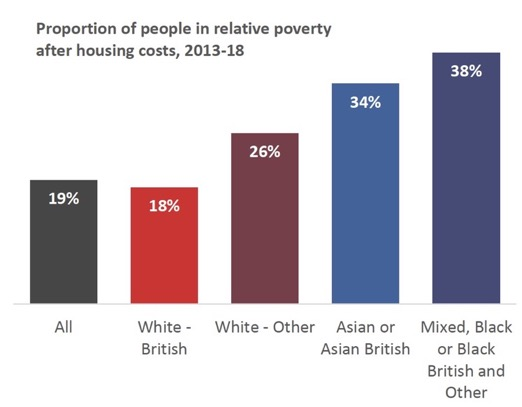 Proportion of people in relative poverty after housing costs, 2013-18