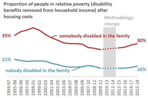 Proportion of people in relative poverty (disability benefits removed from household income) after housing costs
