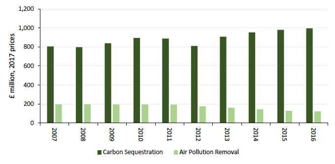 Figure 15: Valuation of carbon sequestration reached record high in 2016