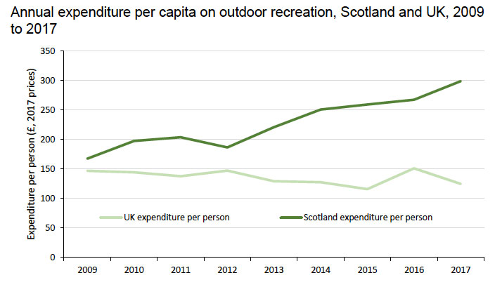 Figure 23: The average Scottish person spent more money on outdoor recreation than the UK average
