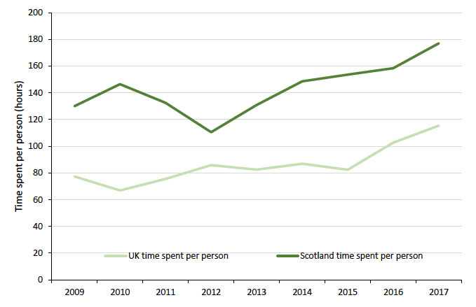 Figure 24: The average Scottish person spends more time in the outdoors than the UK average