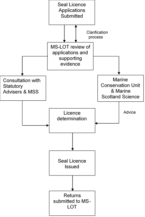 Seal licence process update diagram
